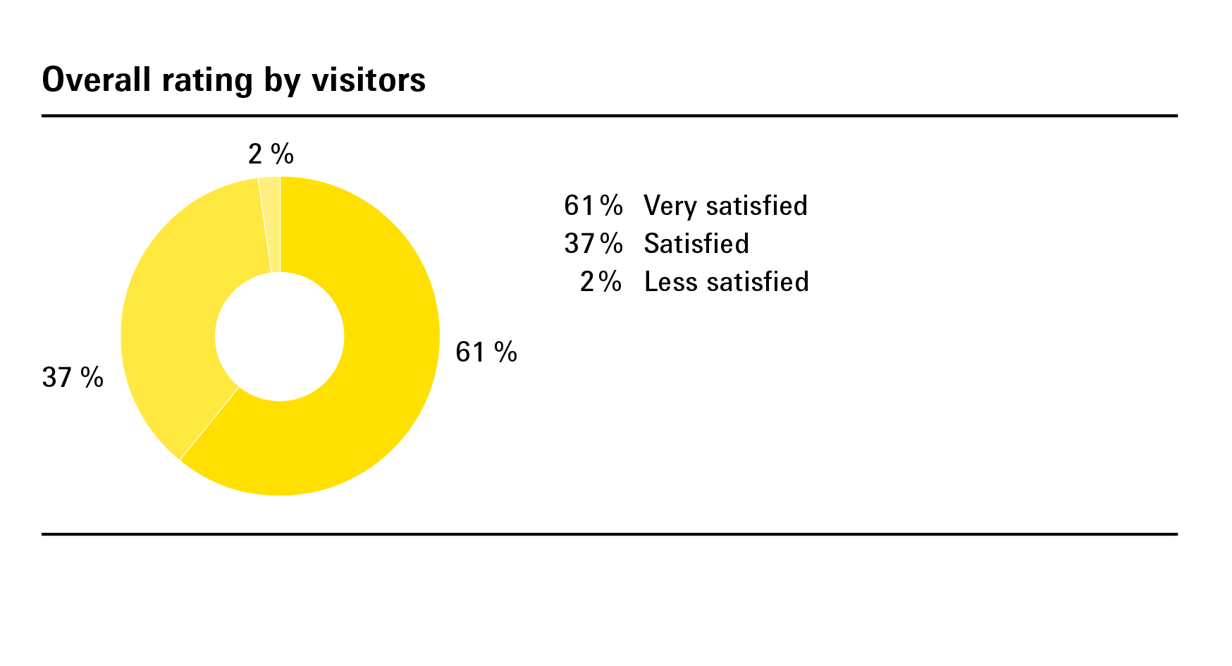 Overall rating by visitors