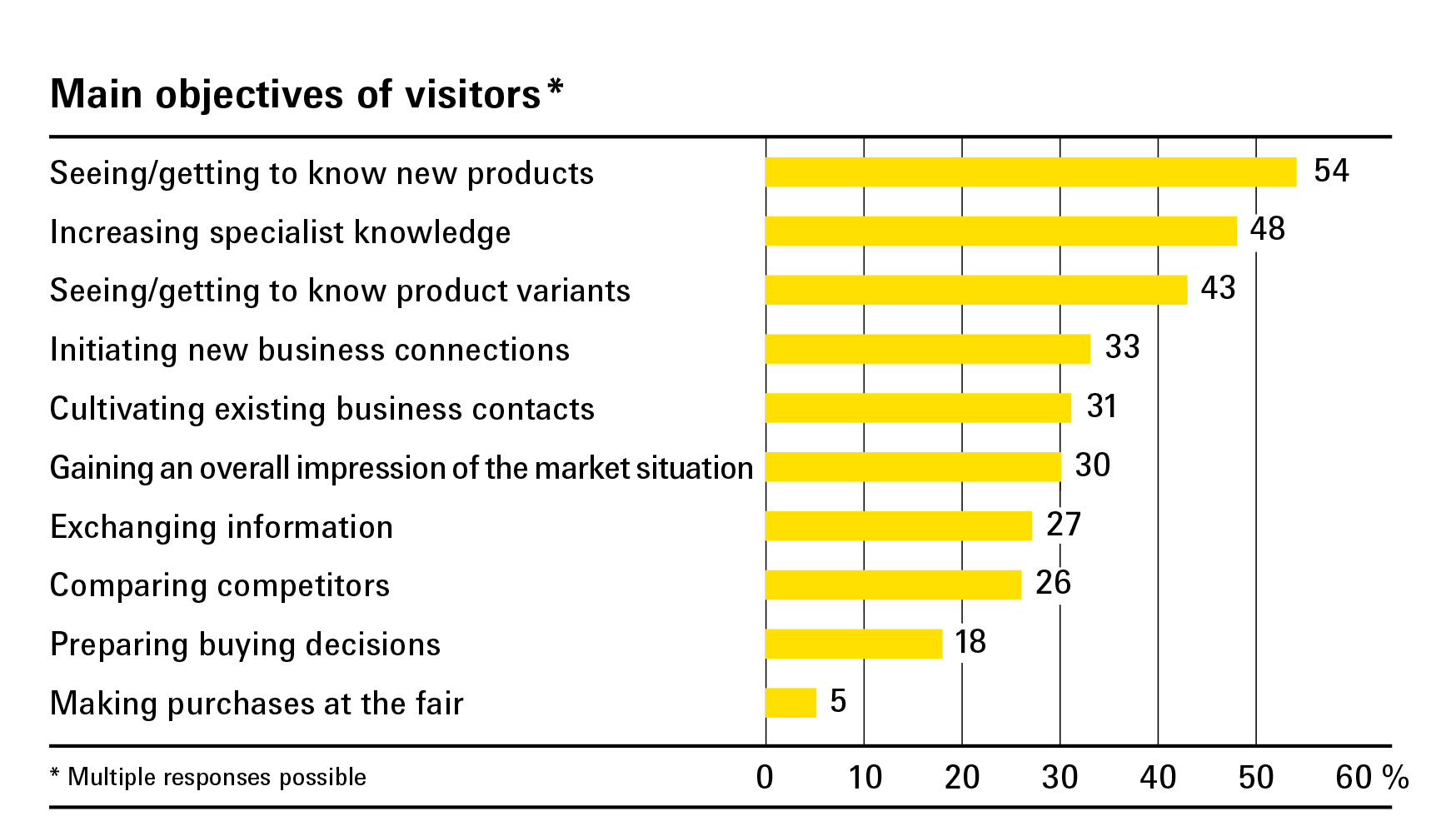 Main objectives of visitors